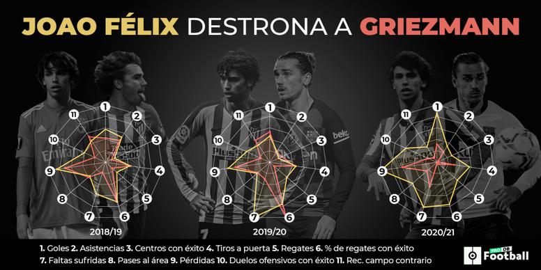 Joao Félix destrona al 'Principito' Griezmann. ProFootballDB