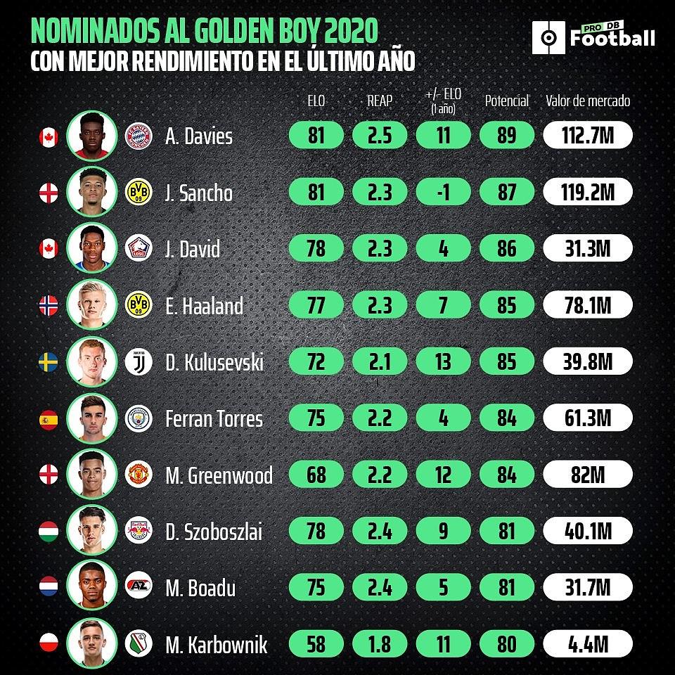 El top ten de candidatos al Golden Boy 2020 con mejor rendimiento