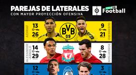 Los mejores laterales de Europa están en Dortmund, Liverpool y Bérgamo. BeSoccer/ProFootballDB