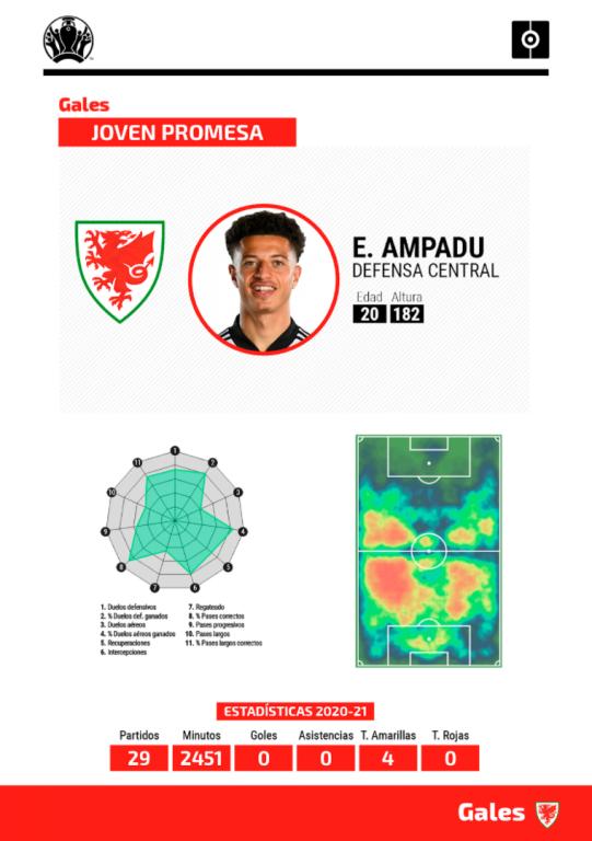 Ficha Ampadu Eurocopa