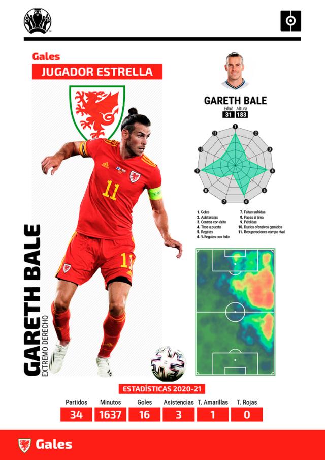 Ficha Bale Eurocopa