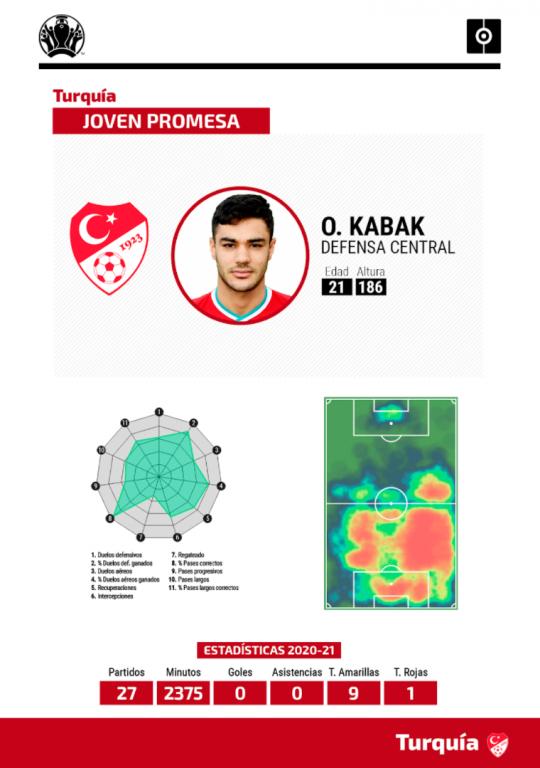 Ficha Kabak Eurocopa
