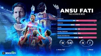 Los datos de Ansu Fati y Messi en sus primeros 44 partidos. BeSoccer Pro