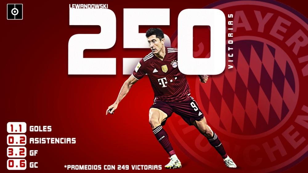 Lewandowski tacha su victoria número 250 con el Bayern de Múnich. BeSoccer Pro