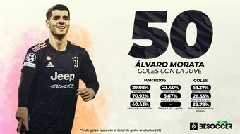 Morata suma y sigue sin Cristiano: 50 goles con la Juve. BeSoccer Pro