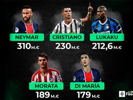 Estos son los jugadores que más dinero han movido. BeSoccer
