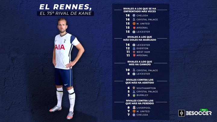 Kane apunta a su rival número 75 con el Tottenham. BeSoccer Pro