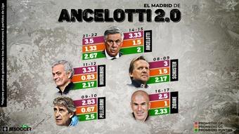 Ancelotti bate su propio récord. BeSoccer Pro