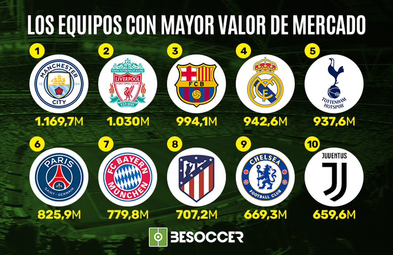 10 teams with the highest market value. BeSoccer