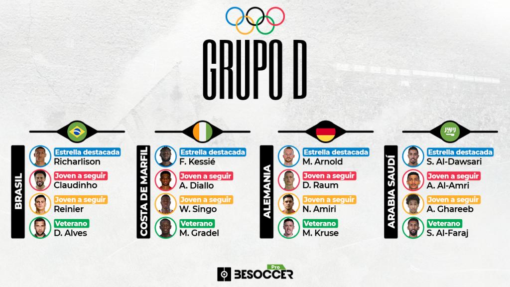 Guía de los Juegos Olímpicos 2021: grupos, análisis y jugadores a seguir