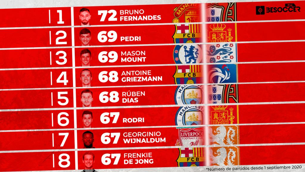 Solo las piernas de Bruno Fernandes suman más partidos que las de Pedri