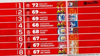 Solo las piernas de Bruno Fernandes suman más partidos que las de Pedri. BeSoccer Pro