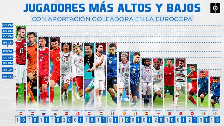 Del 2'00 de Kalajdzic al 1'63 de Insigne: goleadores por altura de la Euro. BeSoccer Pro