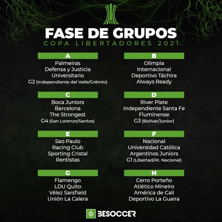 Grupos Copa Libertadores 2021