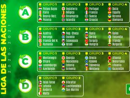 Confira os grupos da Liga das Nações 20-21. BeSoccer