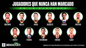 Los jugadores centenarios que nunca han marcado en la Eurocopa. BeSoccer Pro