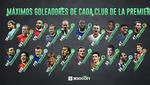 Los máximos goleadores históricos de cada club en la Premier League