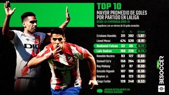 Falcao y Suárez, solo por detrás de Cristiano y Messi. BeSoccer Pro