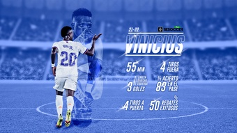 La nueva versión de Vinicius. BeSoccer Pro