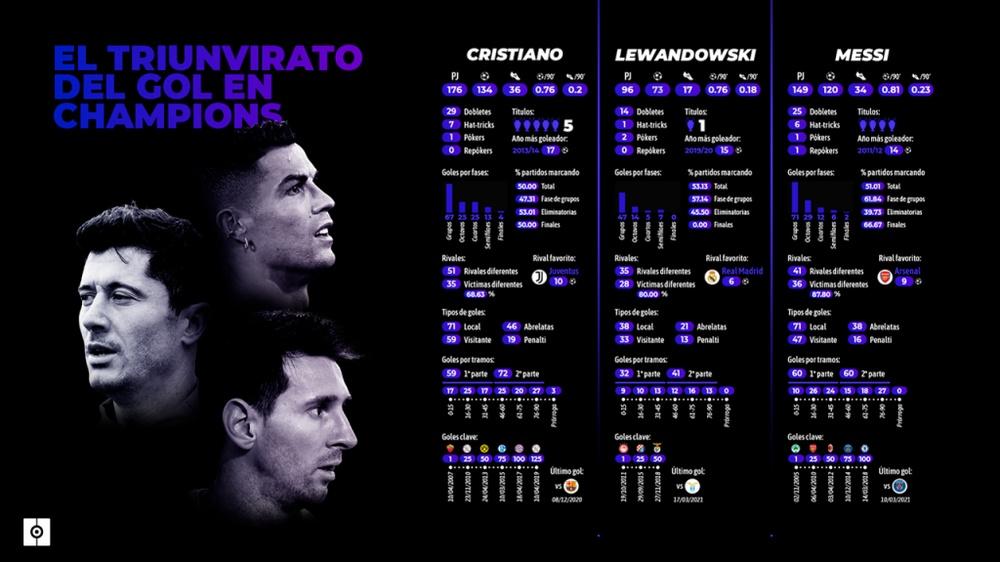 Cristiano, Messi y Lewandowski, en la mesa del gol en Champions. BeSoccer Pro