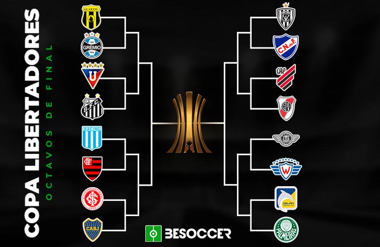 Cruces de octavos de final de Libertadores 2020. BeSoccer