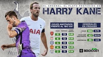 El Arsenal es el plato favorito del 'menú Big Six' de Kane. BeSoccer Pro