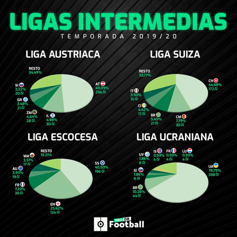Informe El idioma del gol goles en 34 ligas de Europa