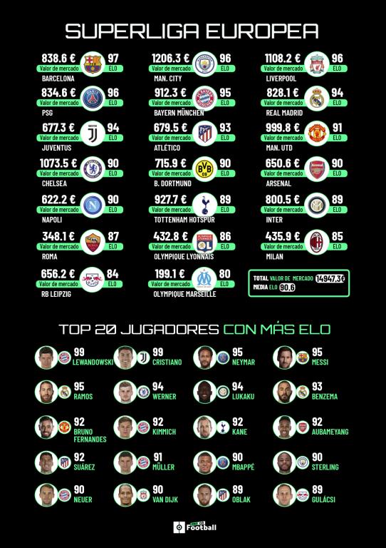 Informe ProFootballDB: la nueva Superliga Europea