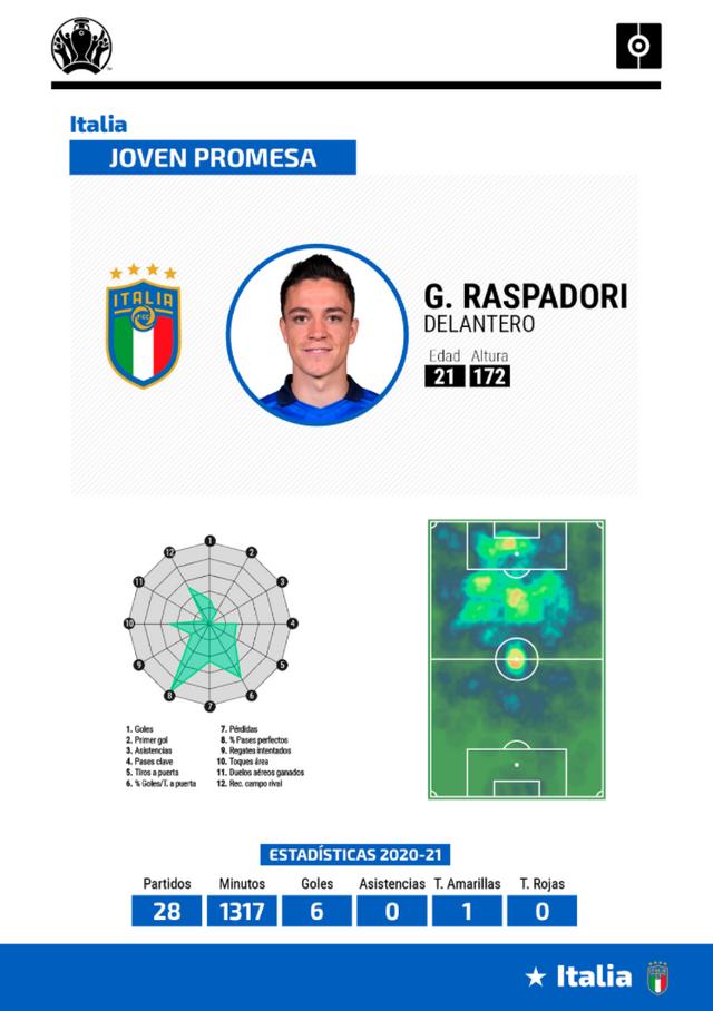 Ficha Raspadori Eurocopa
