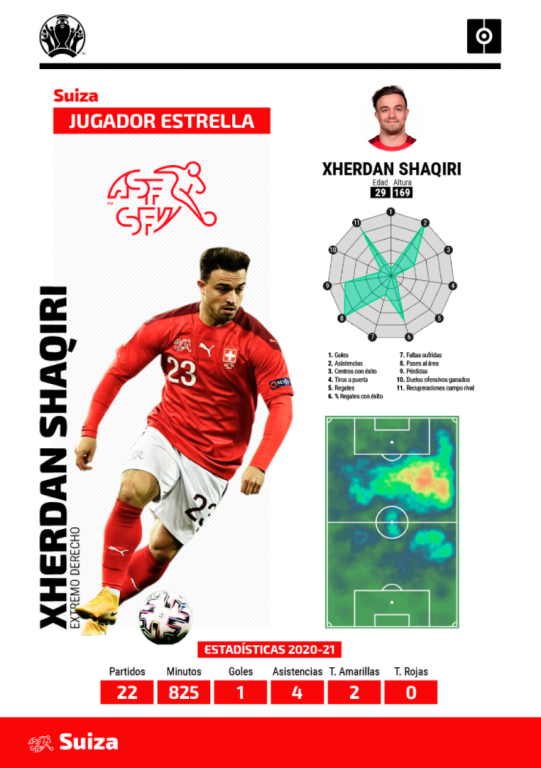 Ficha Shaqiri Eurocopa