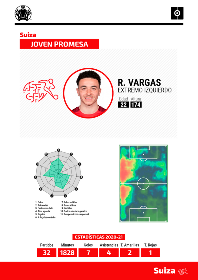 Ficha Vargas Eurocopa