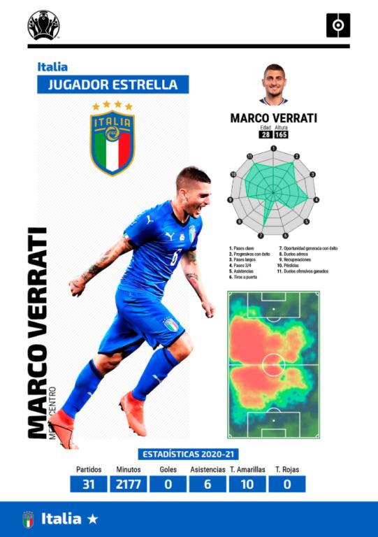 Ficha Verratti Eurocopa