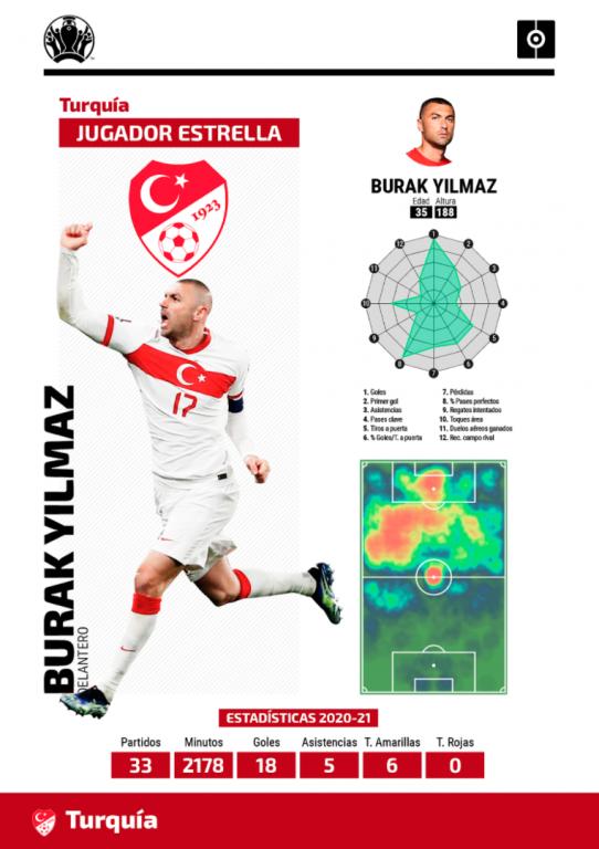 Ficha Yilmaz Eurocopa