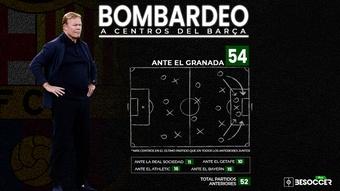 Es otro Barça: 54 centros ante el Granada, más que en el resto de la temporada. BeSoccer Pro