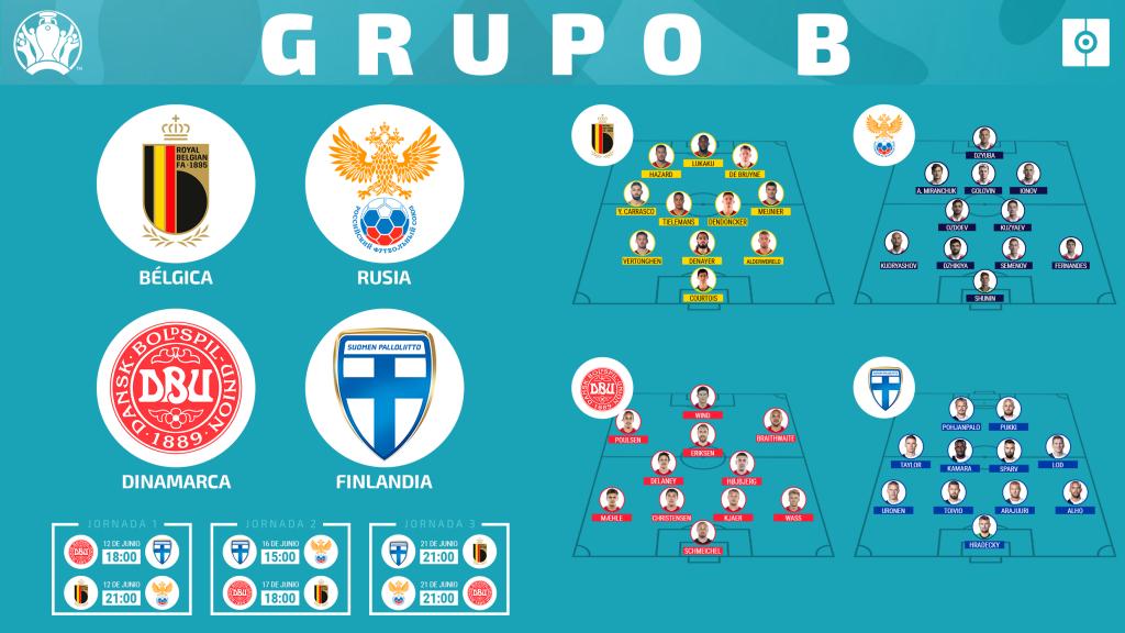 Grupo B Informe Eurocopa