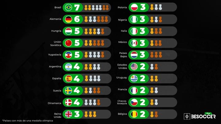 Juegos Olímpicos 2021: ¿qué selección de fútbol tiene más medallas? BeSoccer Pro