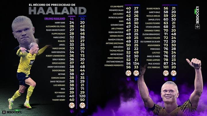 El récord de Haaland que pulveriza a los Cristiano, Messi, Mbappé y cía. BeSoccer Pro