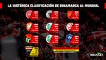 Dinamarca mejora al único precedente de clasificación al Mundial invicto e imbatido