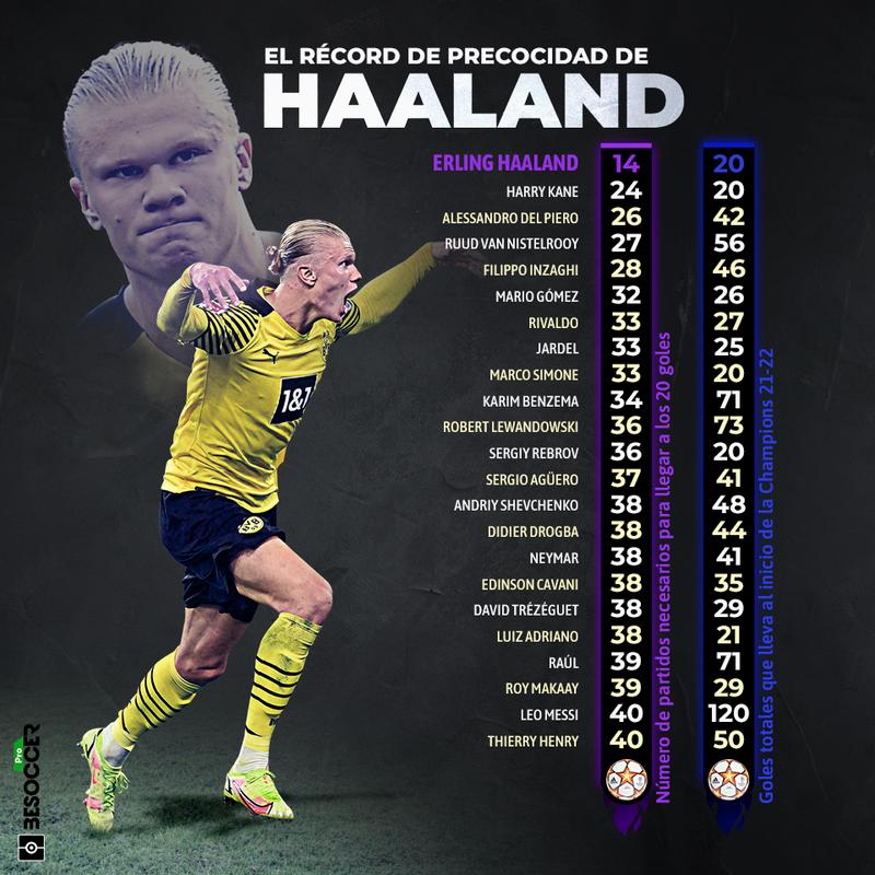 Haaland record precocidad Champions
