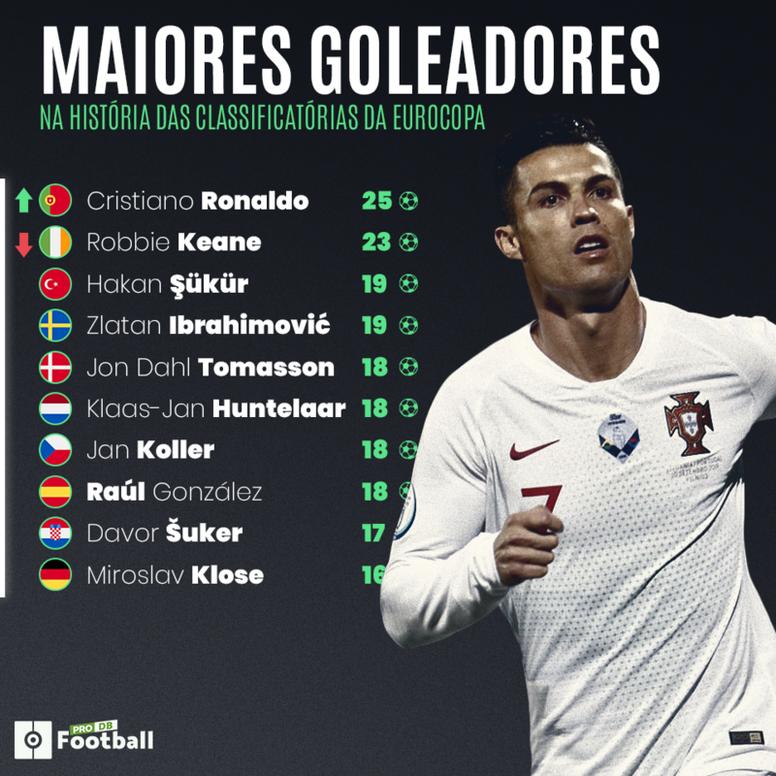 Cristiano é o maior artilheiro da história das Eliminatórias para a Eurocopa. BeSoccer