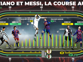 Messi et Cristiano : 1422 buts et une bataille interminable. BeSoccer