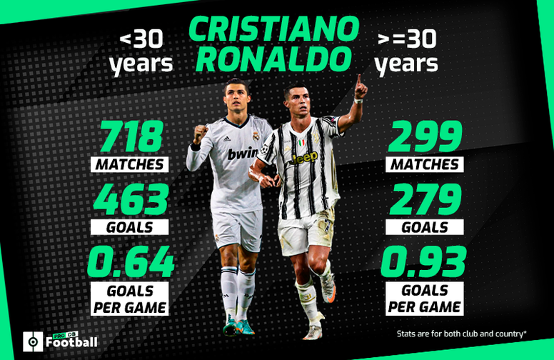 Cristiano Ronaldo has got better since turning 30. BeSoccer