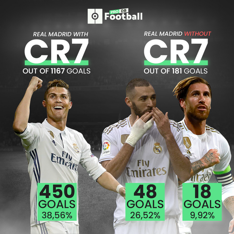 Neither Benzema nor Ramos have as good a goal percentage as Cristiano at Real Madrid. BESOCCER