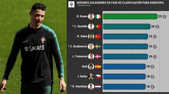 Cristiano Ronaldo pode conquistar outro recorde. AFP/ProFootballDB
