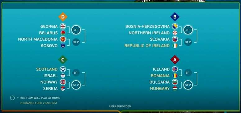 The Euro 2020 play-off draw has been completed. Captura/UEFATV