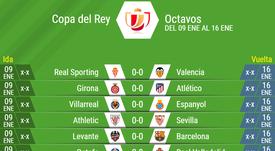 Cruces de octavos de Copa del Rey 2018-2019. BeSoccer