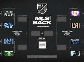 The quarter-finals have been decided. MLS