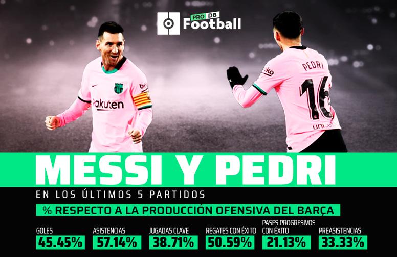Los datos que explican por qué Pedri y Messi son letales. ProFootballDB