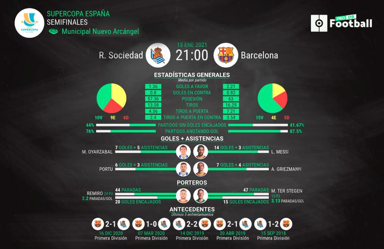 La previa del Real Sociedad-Barcelona en datos. ProFootballDB