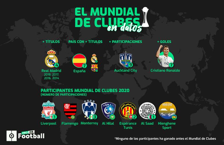 Los mejores datos del Mundial de Clubes 2019. BeSoccer/ProFootballDB